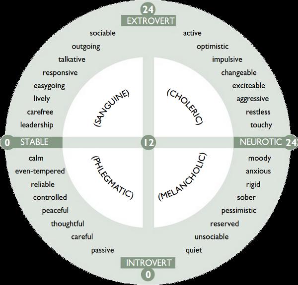Test de Personalidad de Eysenck (EPI) (Extroversion/Introversion)